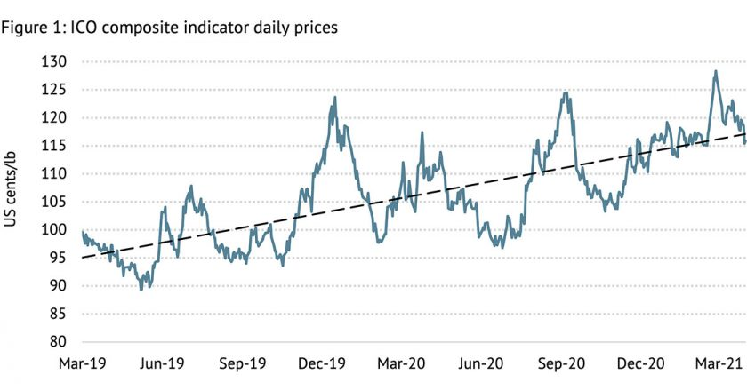 Coffee prices March